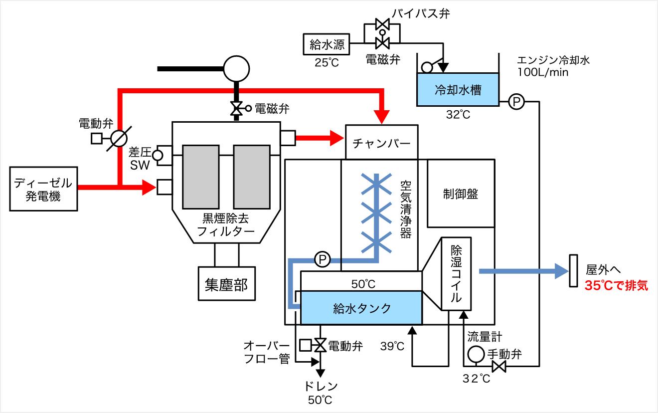 非常用発電機排熱冷却システム設計図