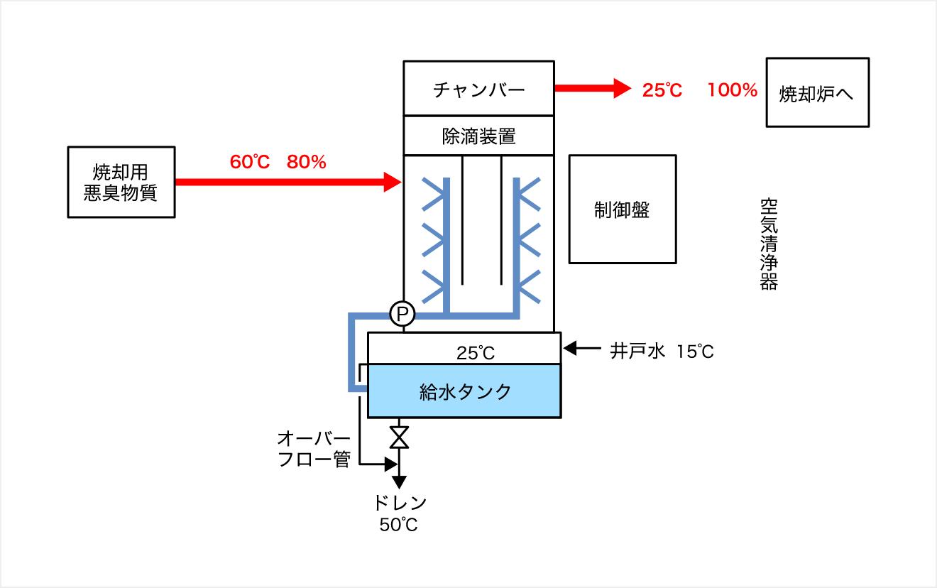 燃焼脱臭用減湿装置システム設計図